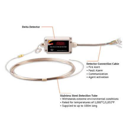 DELTA Linear Heat Detector