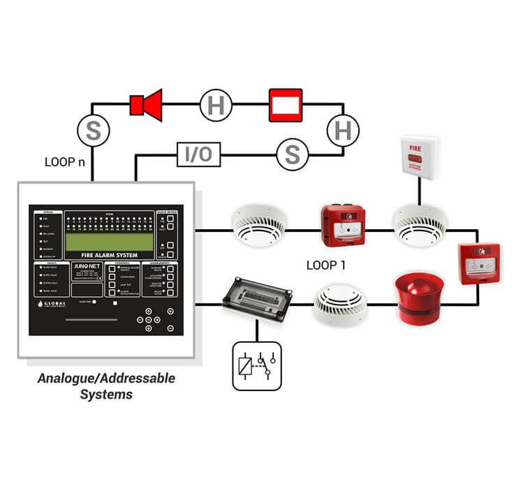 Automatic fire detection systems-conventional or addressable